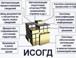 Минстроем России завершена работа над созданием типового тиражируемого программного обеспечения ведения информационной системы обеспечения градостроительной деятельности (ИСОГД).