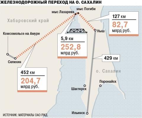 Первый пошёл! 1 миллиард рублей уже выделен на проектные работы Сахалинского моста